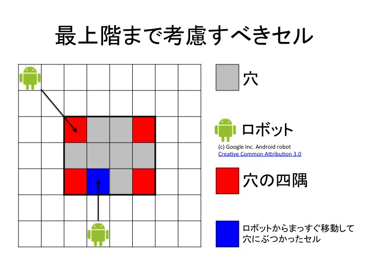 Problem_H_Important_Cell_Upto_Top_Floor