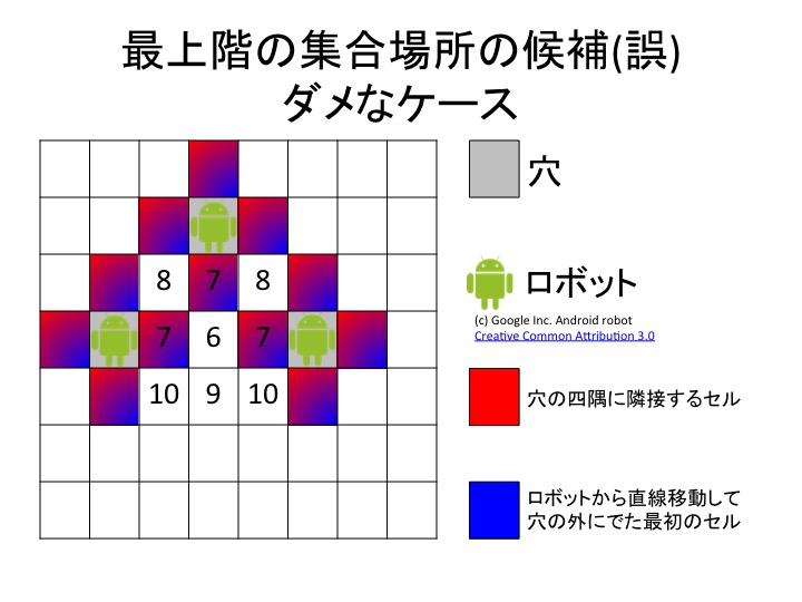 Problem_H_Wrong_Meeting_Cells_Examples_At_Top_Floor